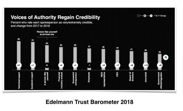 Sosiaalinen-myynti-Edelmann-Trust-Barometer-2018