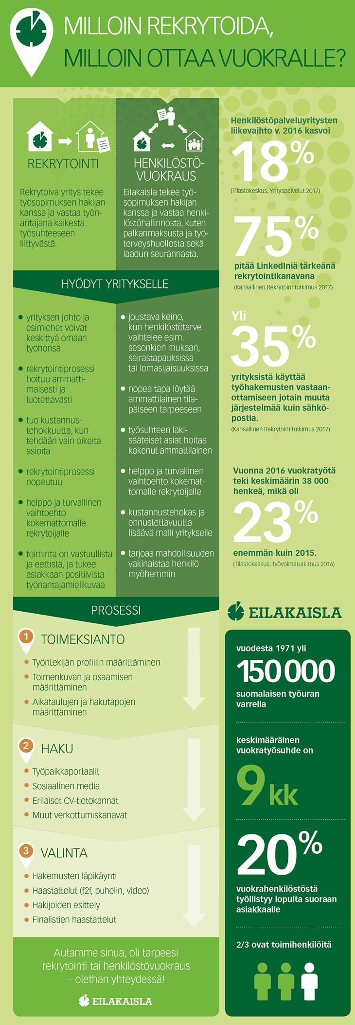 Milloin-rekrytoida-milloin-ottaa-vuokralle-infograafi.png